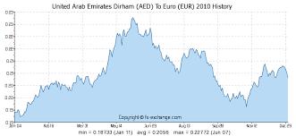 Euro To Dirham Chart 300 Aed Vae Dirham Aed To Euro Eur Wechselkurs Heute