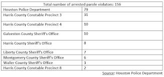 Law Enforcement Initiative Nets 156 Parole Violators In