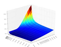 3d Charts In Html5 3d Surface Plot In Browser Stack Overflow
