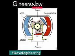 how rotor mutator brush stator