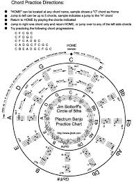 The Circle Of 5ths Chord Practice Chart