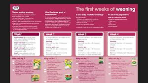 Hipp Organic Chart First Weeks Of Weaning Baby Weaning