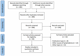 Cureus Pharmacotherapy Agents In Lymphedema Treatment A