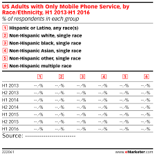 Us Single Charts 2016 Us Adults With Only Mobile Phone Service By Race Ethnicity