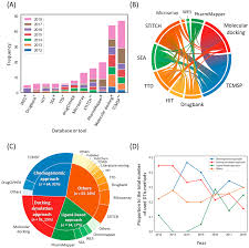 Biomolecules Free Full Text The Methodological Trends Of