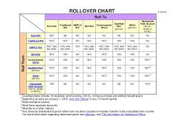 Irs Rollover Chart Irs Rollover Chart What Accounts Go Where