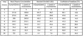 xanax bioavailability chart trazodone half life