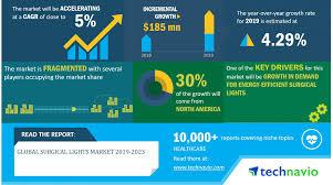 Scintillant Surgical Light Global Surgical Lights Market 2019 2023 Evolving