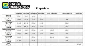 Online Feed Chart Scheduler