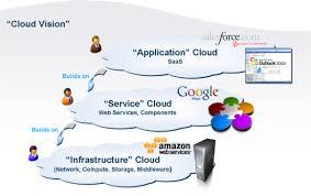 Cloud Computing Examples Lak J Comspace What Is Cloud Computing