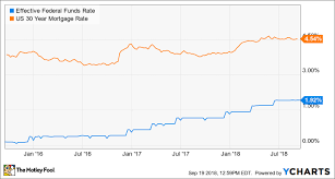 Fed Funds Rate Vs Mortgage Rates Chart The Federal Reserve Could Raise Rates Again Next Week