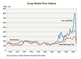 Current Scrap Metal Prices Chart Recyclical Demand Federal Reserve Bank Of Minneapolis