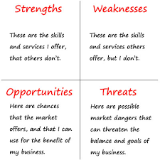 Business Swot Analysis Gorgeous What Is A SWOT Analysis