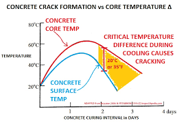 Concrete Curing Time Chart Concrete Crack Damage By Temperature Concrete Curing At