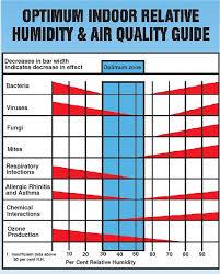 Wintertime Indoor Humidity Levels Building Sciences Llc