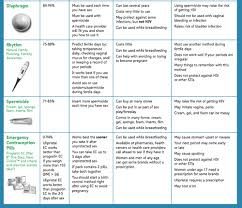 Progestin Comparison Chart Birthcontrol Tumblr