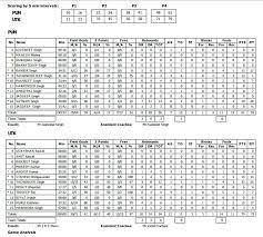 Basketball Stats Excel Template Basketball Scorecard Template Excel Puntogov Co