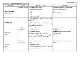 Respiratory Medications Chart Pharmacology Drug Chart