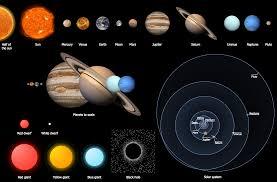 Astronomy Solar System Symbols Sun Solar System The