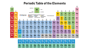 Chemistry Chart Elements Names Scientists Say Periodic Table Science News For Students