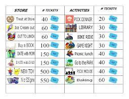 Token Reward System Chart 71 Disclosed Behavior Charts Points System