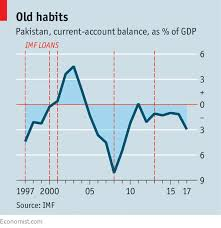 Pakistan's Old Economic Vulnerabilities Persist - Never Say Never