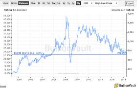 10 Year Chart Gold Prices Platinum Near 10 Year Euro Low Bullion Directory