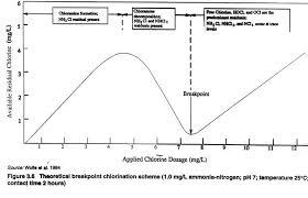 Total Chlorine Chemscan