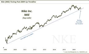 Trendline Charts Pro Nike Stock Chart Nke 7 Year Trend Line Getting Tested