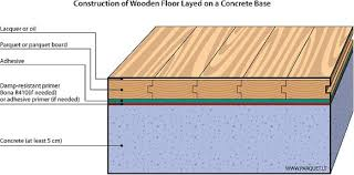 glue timber floor to concrete