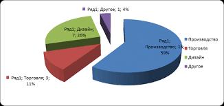 Отчет по производственной практике на базе ООО Техуралпром  Рисунок 1 Сфера интересов
