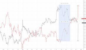 Jpn225 Live Chart Nikkei 225 Index Chart Ni225 Quote Tradingview