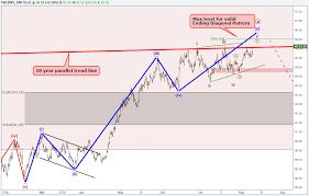 Us Dollar Index Nears Decision Point In Elliott Wave Pattern