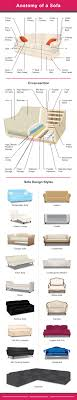 diagram setting out the diffe types of sofas and anatomy of a sofa