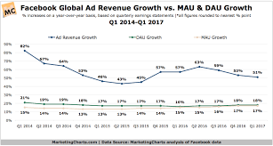 These Charts Show How Facebooks Ad Revenue Growth Is Far