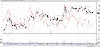Emaar Properties Emar Du Stock Technicals Mildly Bearish