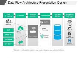 System Architecture Powerpoint Templates System
