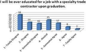 Investigation Into The Relationship Of Construction Engineering And