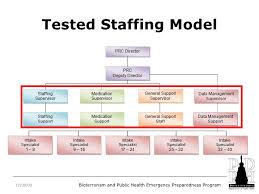 Staffing Model Template Staffing Model Template Barca Fontanacountryinn Com