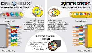wireworld chroma 6 hdmi cable sound haus HDMI to RCA Pinout Hdmi Wire Color Diagram #41