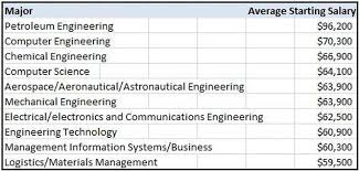 What Is The Highest College Degree The College Degrees With The Highest Starting Salaries