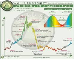 Wall Street Market Cycle Chart Wall Street Cheat Sheet Psychology Of A Market Cycle