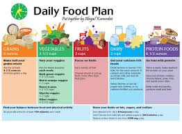 Balanced Diet Chart For Female Healthy Diet Chart For Weight Loss Female Plan Living
