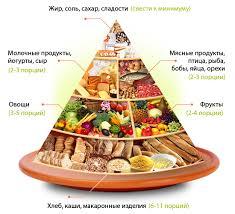 Пирамида здорового питания золотых правил