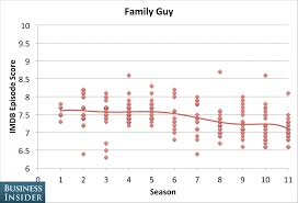the season when shows peaked business insider family guy has seen a bit of a dip in quality recently according to imdb but the show has pulled off almost a dozen seasons of solid performance