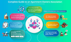 Guide To An Apartment Owners Association Kalyan Developers