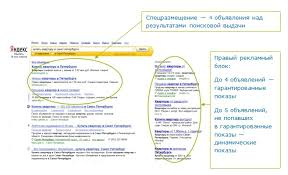 Контекстная реклама что такое как выглядит популярные сервисы  Как выглядить поисковая выдача в Яндексе