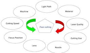 Laser Burning Chart The Ultimate Guide To Fiber Laser Cutting Machinemfg Com