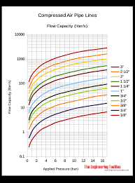 Drops Per Minute Chart Compressed Air Pipe Line Capacity