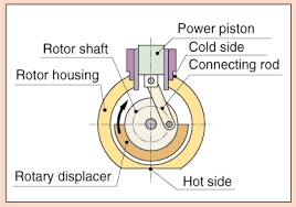 rotary stirling engine design google search stirling rotary stirling engine design google search
